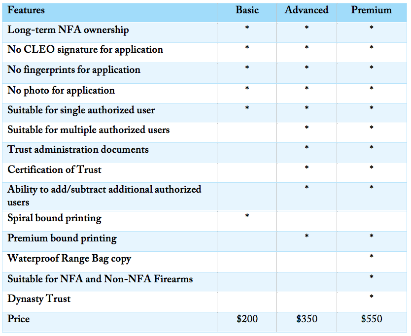 Comparison of NFA Gun Trust Options