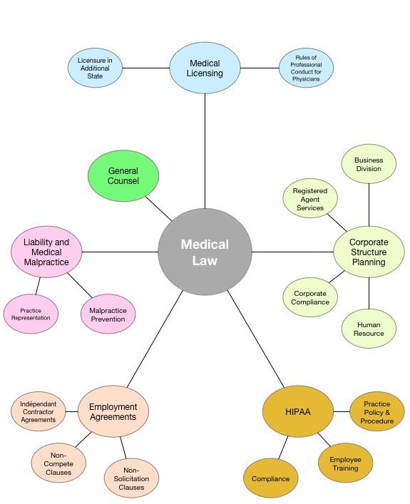 medical-law